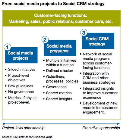 Escaping social media silos for cohesive Social CRM ...